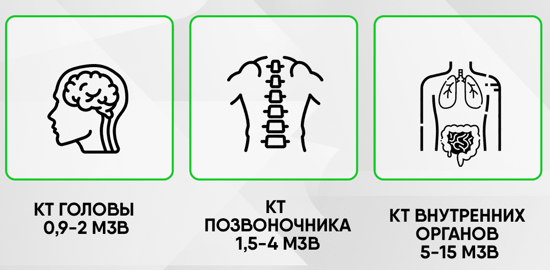КТ тонкого кишечника доза облучения